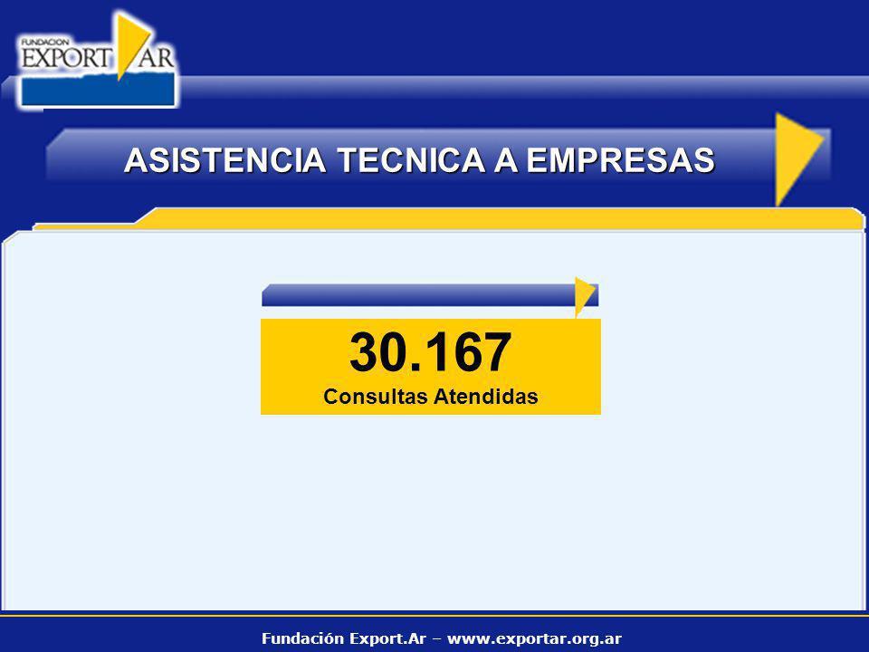Fundación Export.Ar – www.exportar.org.ar CAPACITACION 87 CURSOS REALIZADOS Acciones Realizadas