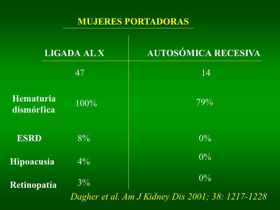 MUJERES PORTADORAS LIGADA AL XAUTOSÓMICA RECESIVA 4714 Hematuria dismórfica 100% ESRD8% Hipoacusia4% Retinopatía 3% 79% 0% Dagher et al.