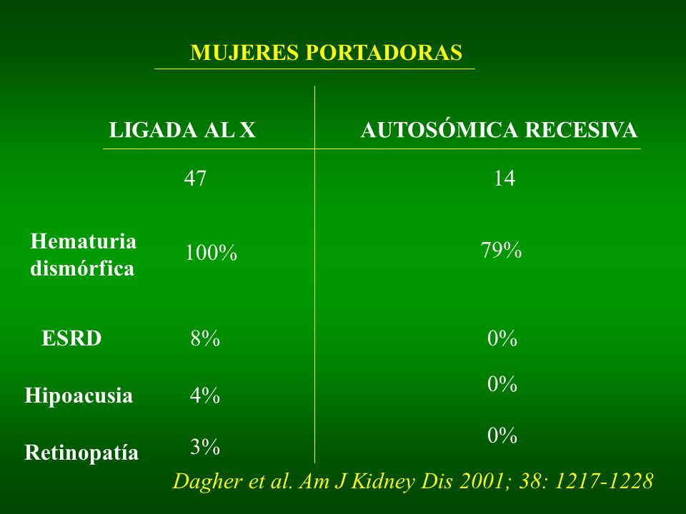 MUJERES PORTADORAS LIGADA AL XAUTOSÓMICA RECESIVA 4714 Hematuria dismórfica 100% ESRD8% Hipoacusia4% Retinopatía 3% 79% 0% Dagher et al. Am J Kidney D
