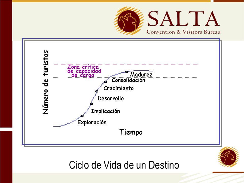 Número de turistas Madurez Consolidación Crecimiento Desarrollo Implicación Exploración de carga de capacidad Zona crítica Tiempo Ciclo de Vida de un