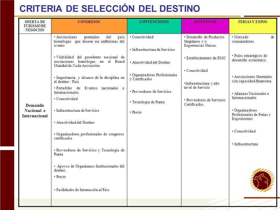 OFERTA DE TURISMO DE NEGOCIOS CONGRESOSCONVENCIONESINCENTIVOSFERIAS Y EXPOS Demanda Nacional e Internacional Asociaciones gremiales del país homólogas