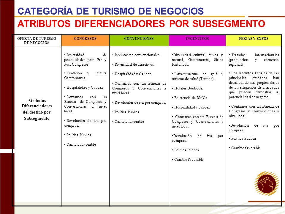 OFERTA DE TURISMO DE NEGOCIOS CONGRESOSCONVENCIONESINCENTIVOSFERIAS Y EXPOS Atributos Diferenciadores del destino por Subsegmento Diversidad de posibi