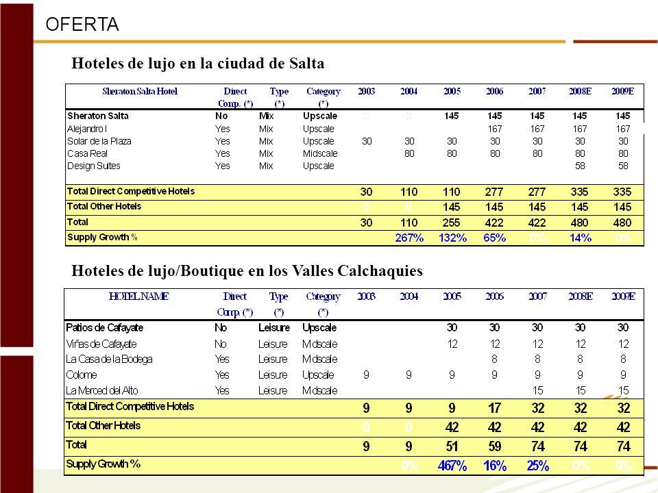 OFERTA Hoteles de lujo en la ciudad de Salta Hoteles de lujo/Boutique en los Valles Calchaquies