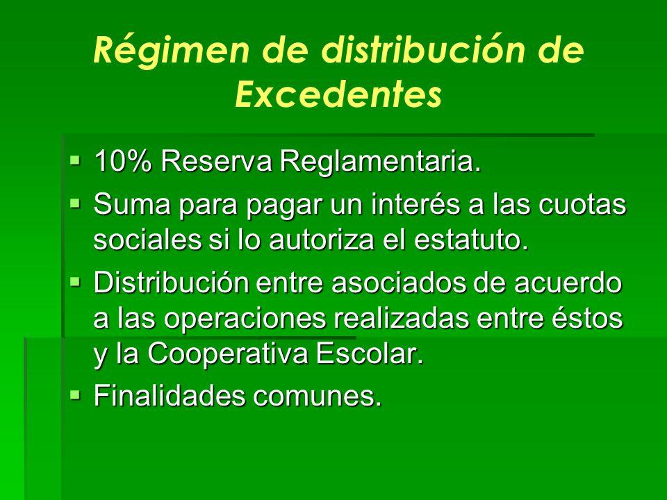 Régimen de distribución de Excedentes 10% Reserva Reglamentaria. 10% Reserva Reglamentaria. Suma para pagar un interés a las cuotas sociales si lo aut