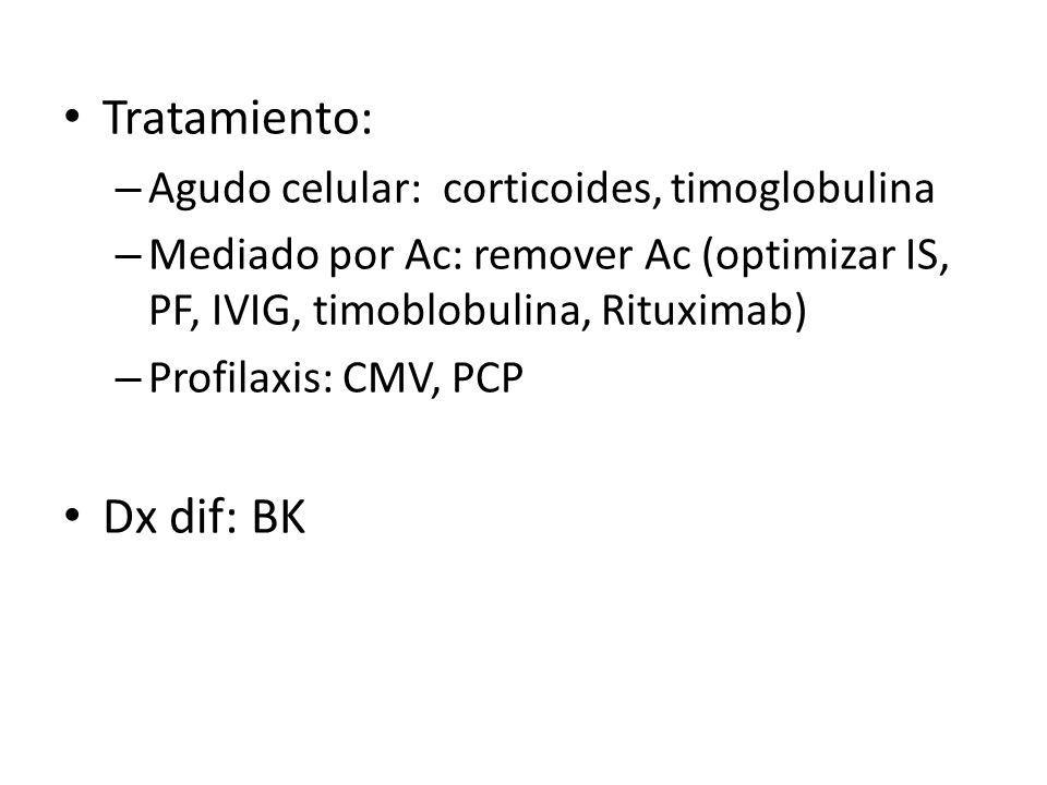 Tratamiento: – Agudo celular: corticoides, timoglobulina – Mediado por Ac: remover Ac (optimizar IS, PF, IVIG, timoblobulina, Rituximab) – Profilaxis: CMV, PCP Dx dif: BK