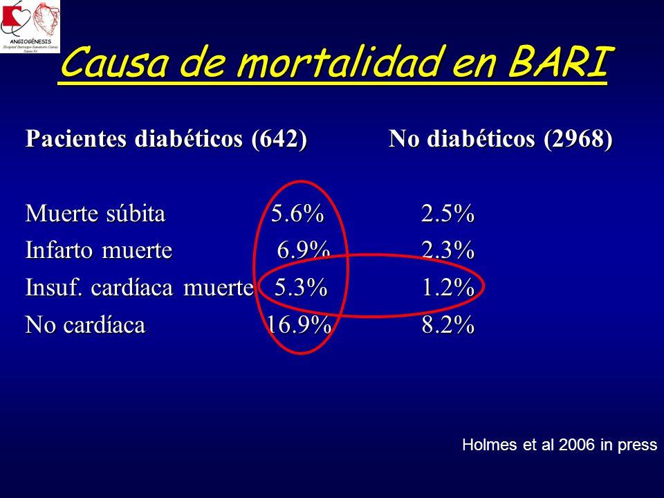 Causa de mortalidad en BARI Pacientes diabéticos (642) Muerte súbita 5.6% Infarto muerte 6.9% Insuf.