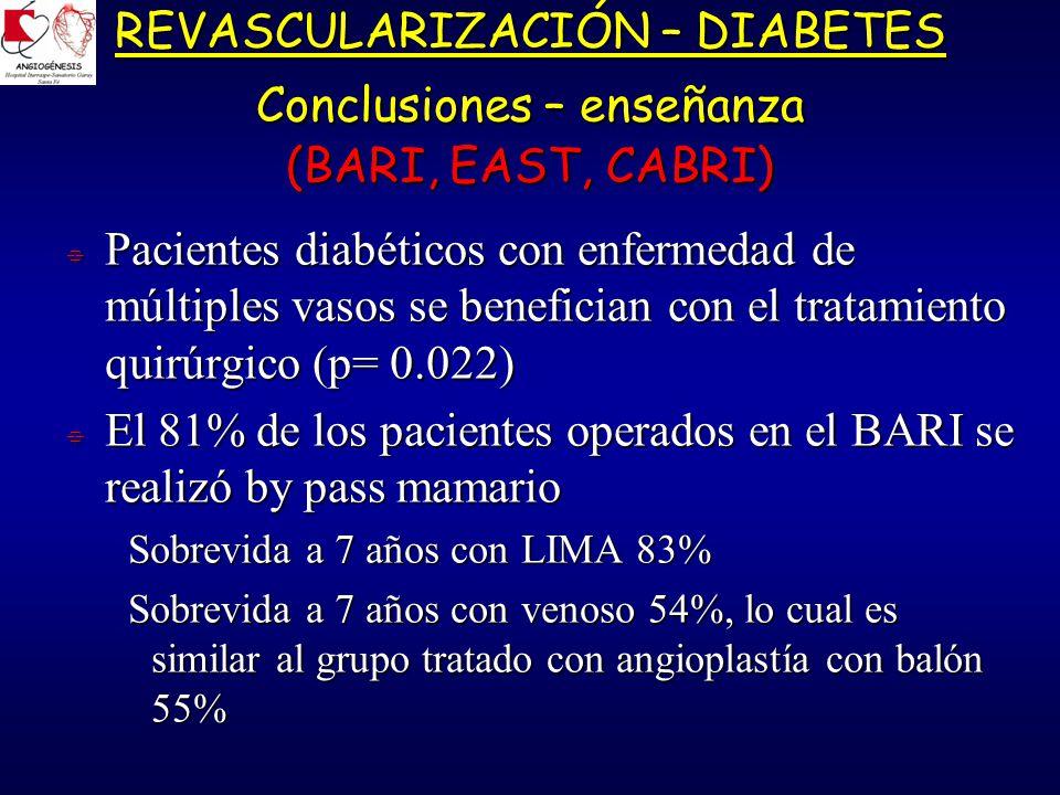 REVASCULARIZACIÓN – DIABETES Conclusiones – enseñanza (BARI, EAST, CABRI) Pacientes diabéticos con enfermedad de múltiples vasos se benefician con el tratamiento quirúrgico (p= 0.022) Pacientes diabéticos con enfermedad de múltiples vasos se benefician con el tratamiento quirúrgico (p= 0.022) El 81% de los pacientes operados en el BARI se realizó by pass mamario El 81% de los pacientes operados en el BARI se realizó by pass mamario Sobrevida a 7 años con LIMA 83% Sobrevida a 7 años con LIMA 83% Sobrevida a 7 años con venoso 54%, lo cual es similar al grupo tratado con angioplastía con balón 55% Sobrevida a 7 años con venoso 54%, lo cual es similar al grupo tratado con angioplastía con balón 55%