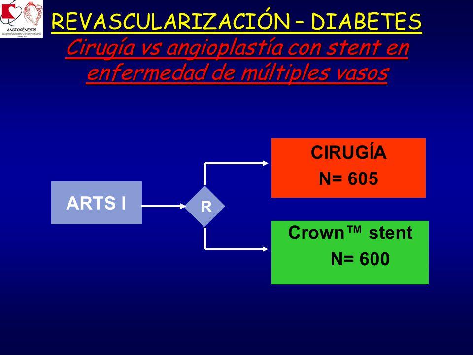 REVASCULARIZACIÓN – DIABETES Cirugía vs angioplastía con stent en enfermedad de múltiples vasos ARTS I CIRUGÍA N= 605 Crown stent N= 600 R