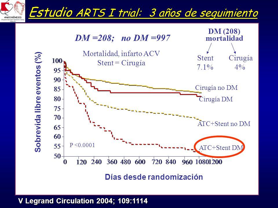 00240 360 600 840 1080 1200 50 55 60 65 70 75 80 85 90 95 100 120 480 720 960 Cirugía no DM ATC+Stent no DM Cirugía DM ATC+Stent DM Días desde randomización DM =208; no DM =997 P <0.0001 Estudio ARTS I trial: 3 años de seguimiento V Legrand Circulation 2004; 109:1114 Sobrevida libre eventos (%) Mortalidad, infarto ACV Stent = Cirugía DM (208) mortalidad Stent 7.1% Cirugía 4%