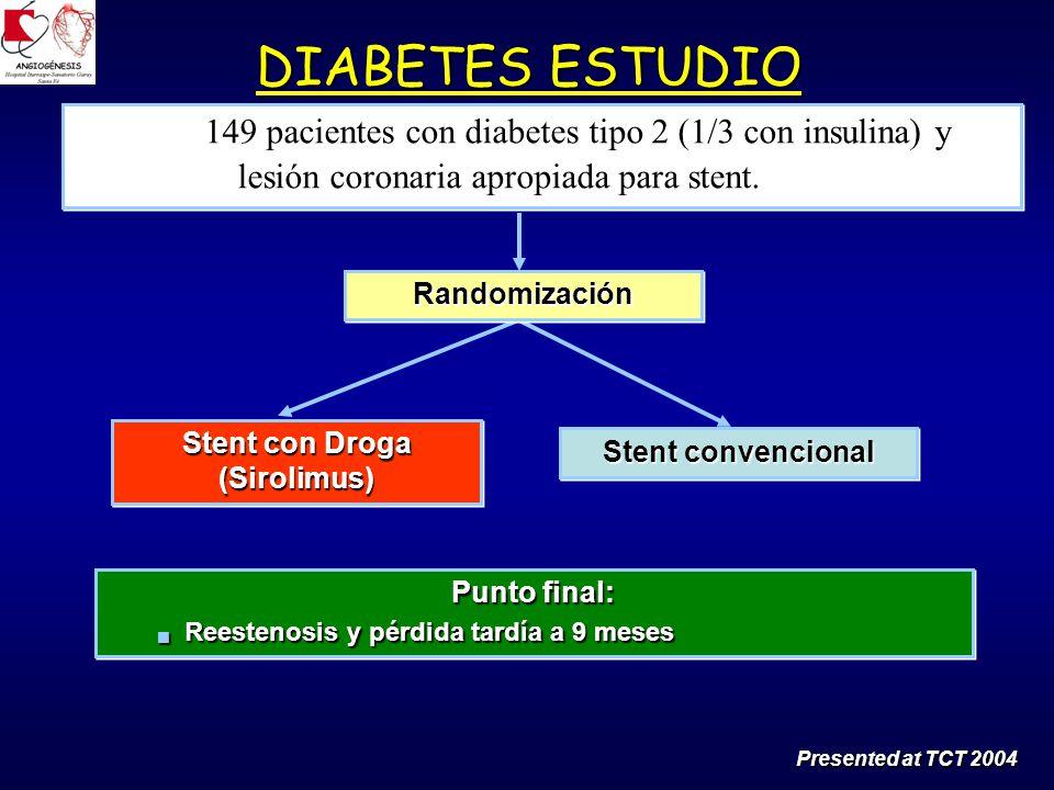 Stent con Droga (Sirolimus) Punto final: Reestenosis y pérdida tardía a 9 meses Reestenosis y pérdida tardía a 9 meses Punto final: Reestenosis y pérdida tardía a 9 meses Reestenosis y pérdida tardía a 9 meses DIABETES ESTUDIO Presented at TCT 2004 149 pacientes con diabetes tipo 2 (1/3 con insulina) y lesión coronaria apropiada para stent.