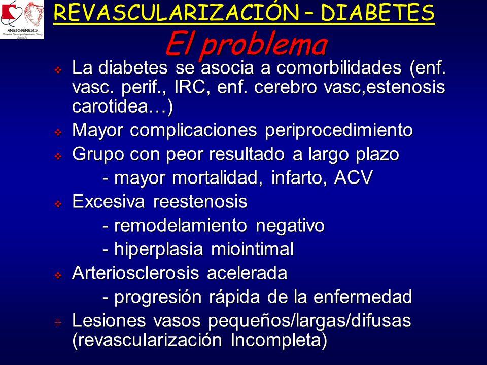REVASCULARIZACIÓN – DIABETES Paciente para ambas estrategias Pacientes diabéticos que son candidatos para ambas estrategias (angioplastía/cirugía) hacer tratamiento individualizado basado en el mejor criterio clínico (enseñanza del BARI)