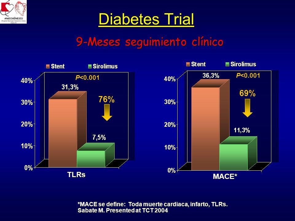 9-Meses seguimiento clínico 9-Meses seguimiento clínico Diabetes Trial P<0.001 76% P<0.001 69%TLRs MACE* MACE* *MACE se define: Toda muerte cardiaca, infarto, TLRs.