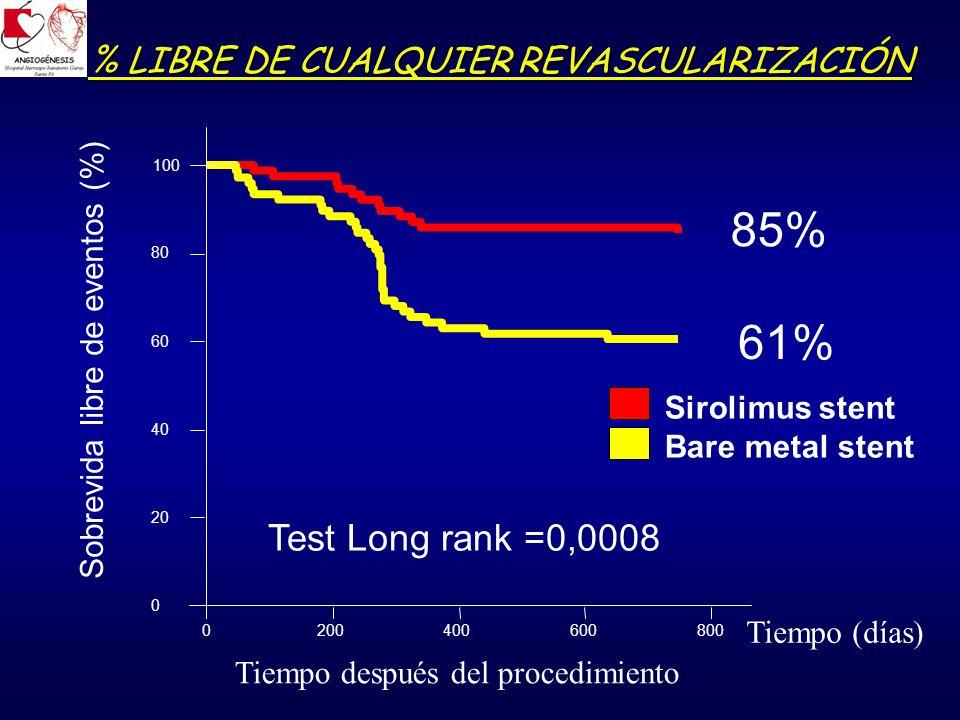 Tiempo (días) Sirolimus stent Bare metal stent % LIBRE DE CUALQUIER REVASCULARIZACIÓN Tiempo después del procedimiento 0200400600800 0 20 40 60 80 100 Test Long rank =0,0008 Sobrevida libre de eventos (%) 85% 61%