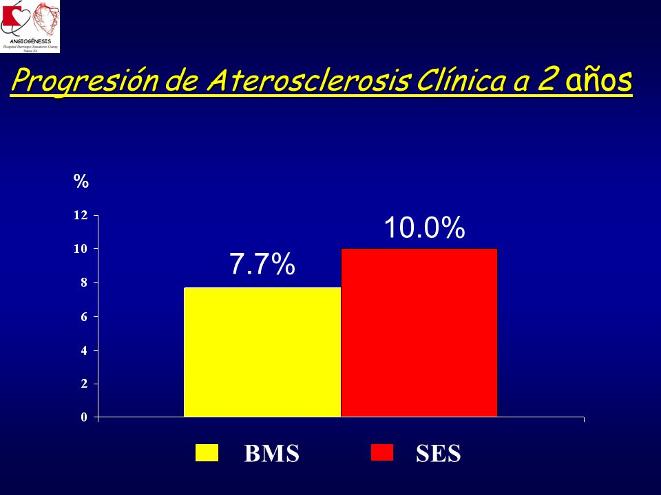 Progresión de Aterosclerosis Clínica a 2 años % 7.7% 10.0% SESBMS