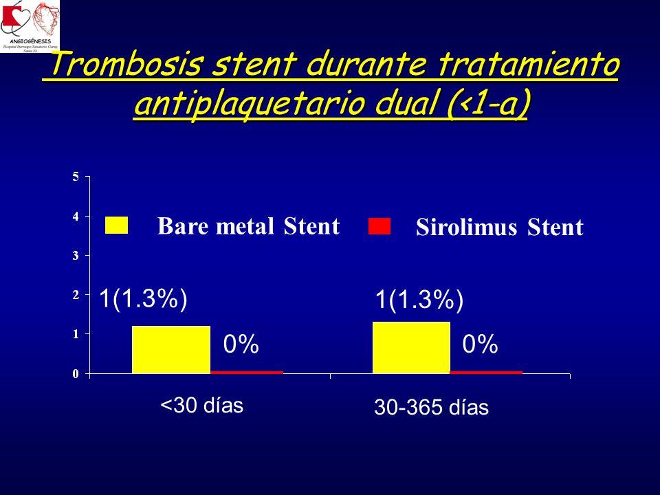 Trombosis stent durante tratamiento antiplaquetario dual (<1-a) <30 días 30-365 días Sirolimus Stent Bare metal Stent 0% 1(1.3%) 0% 1(1.3%)