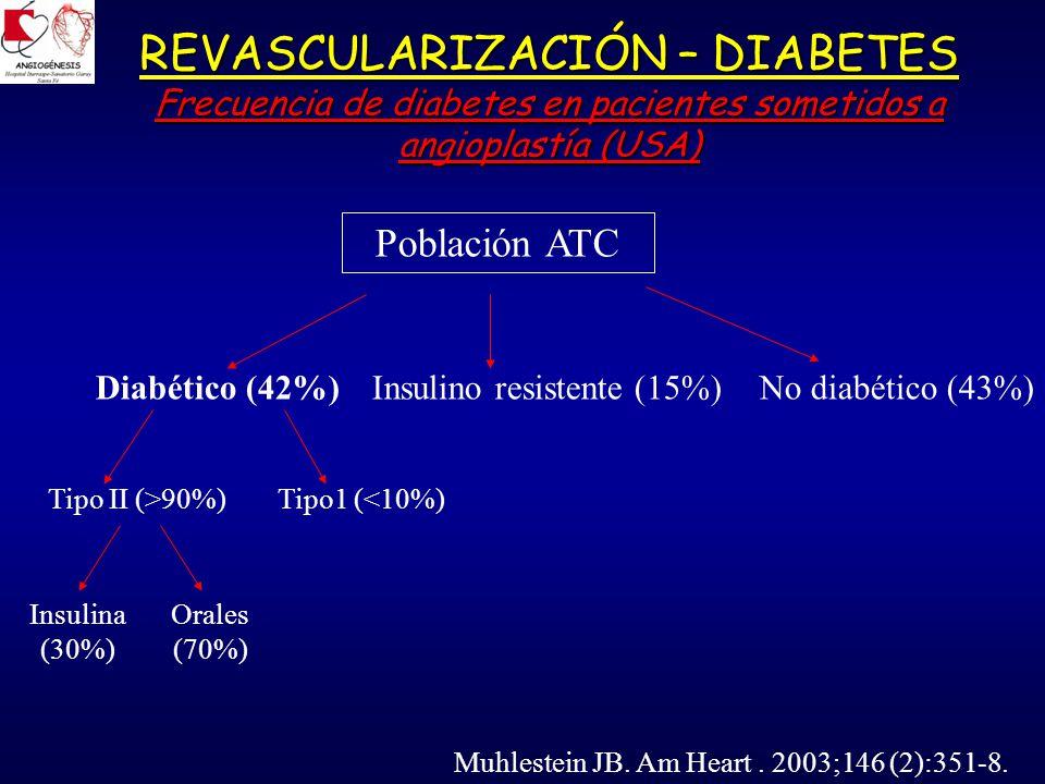 REVASCULARIZACIÓN – DIABETES Frecuencia de diabetes en pacientes sometidos a angioplastía (USA) Población ATC Diabético (42%)Insulino resistente (15%)No diabético (43%) Tipo II (>90%)Tipo1 (<10%) Insulina (30%) Orales (70%) Muhlestein JB.