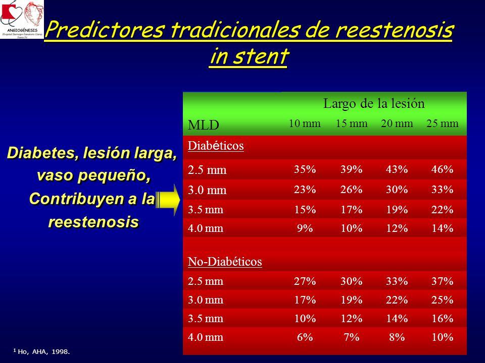 Stents Cirugía Muerte 13.4% 8.3% By pass 15.2% 2.1% ATC 30.4% 9.4% MACCE 54.5% 25.0% Stents Cirugía Muerte 13.4% 8.3% By pass 15.2% 2.1% ATC 30.4% 9.4% MACCE 54.5% 25.0% ARTS 5- años de seguimiento en diabéticos (n=208) Serruys PW, ACC, 2005