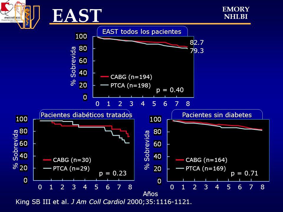 Conclusiones:Conclusiones: El estudio DIABETES demuestra una reducción significativa en la reestenosis clínica y eventos cardiacos mayores con Sirolimus (DES) y persiste a los 2 anos de seguimiento.