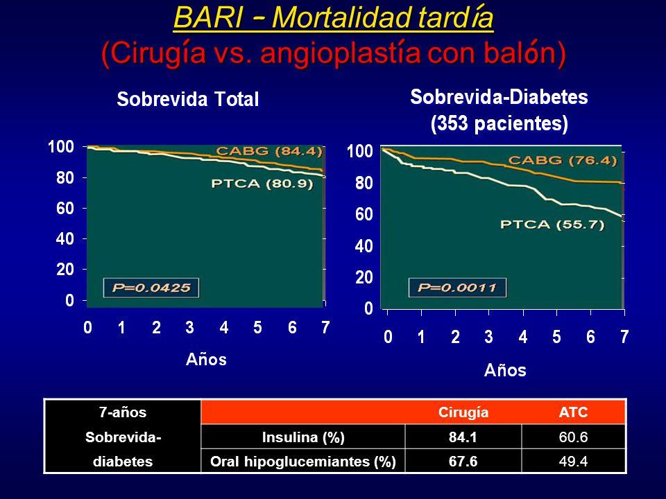 9 meses seguimiento (angiografía 91.4%) Diabetes Trial P<0.001 88% P<0.001 77% Sabate M.