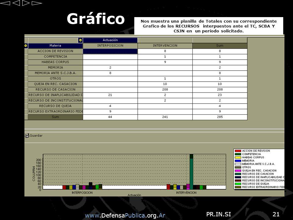 www.DefensaPublica.org.Ar PR.IN.SI21 Gráfico Nos muestra una planilla de Totales con su correspondiente Grafico de los RECURSOS interpuestos ante el TC, SCBA Y CSJN en un período solicitado.