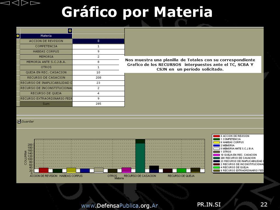 www.DefensaPublica.org.Ar PR.IN.SI22 Gráfico por Materia Nos muestra una planilla de Totales con su correspondiente Grafico de los RECURSOS interpuestos ante el TC, SCBA Y CSJN en un período solicitado.