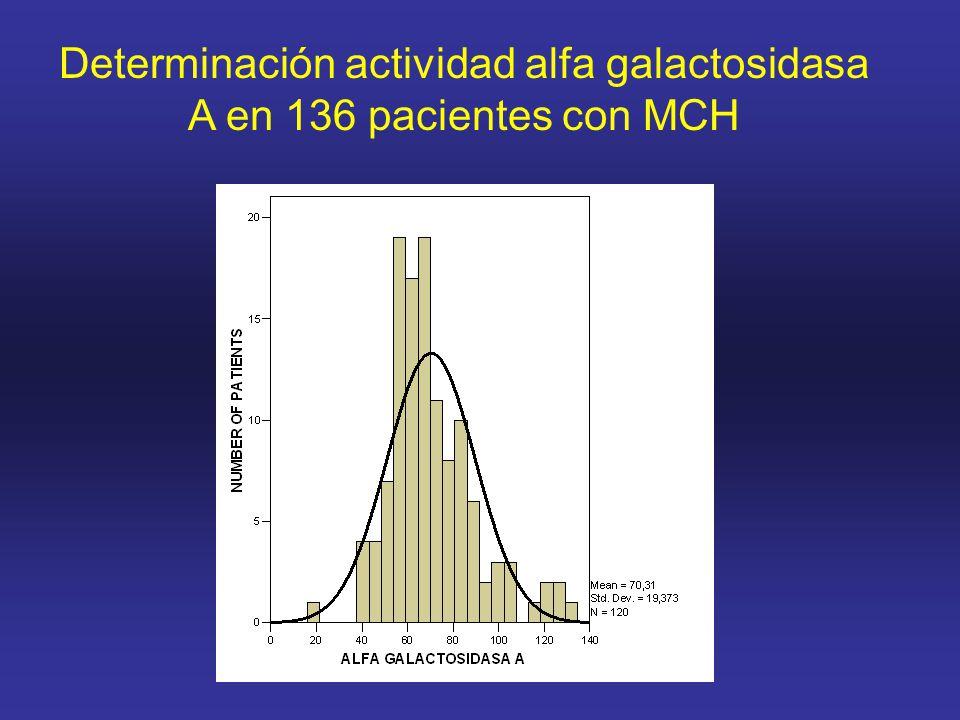 Determinación actividad alfa galactosidasa A en 136 pacientes con MCH