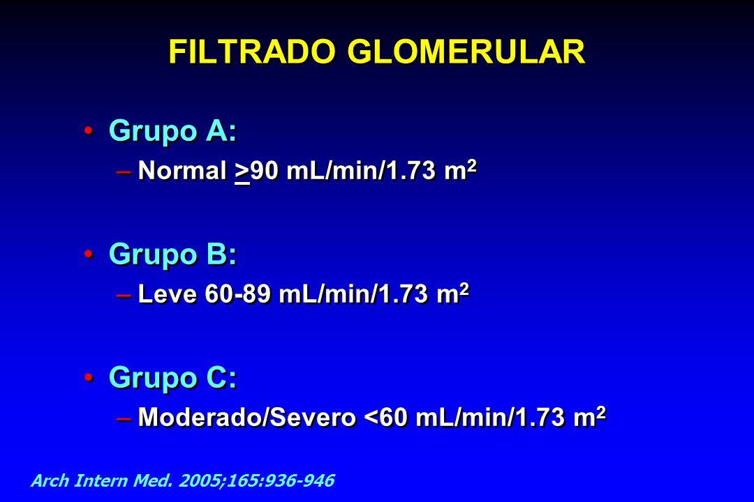 FILTRADO GLOMERULAR Grupo A: –Normal >90 mL/min/1.73 m 2 Grupo B: –Leve 60-89 mL/min/1.73 m 2 Grupo C: –Moderado/Severo <60 mL/min/1.73 m 2 Grupo A: –