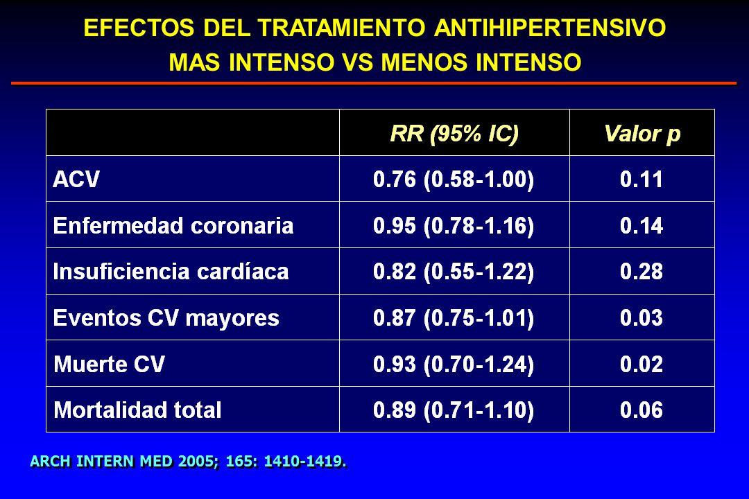 EFECTOS DEL TRATAMIENTO ANTIHIPERTENSIVO MAS INTENSO VS MENOS INTENSO ARCH INTERN MED 2005; 165: 1410-1419.
