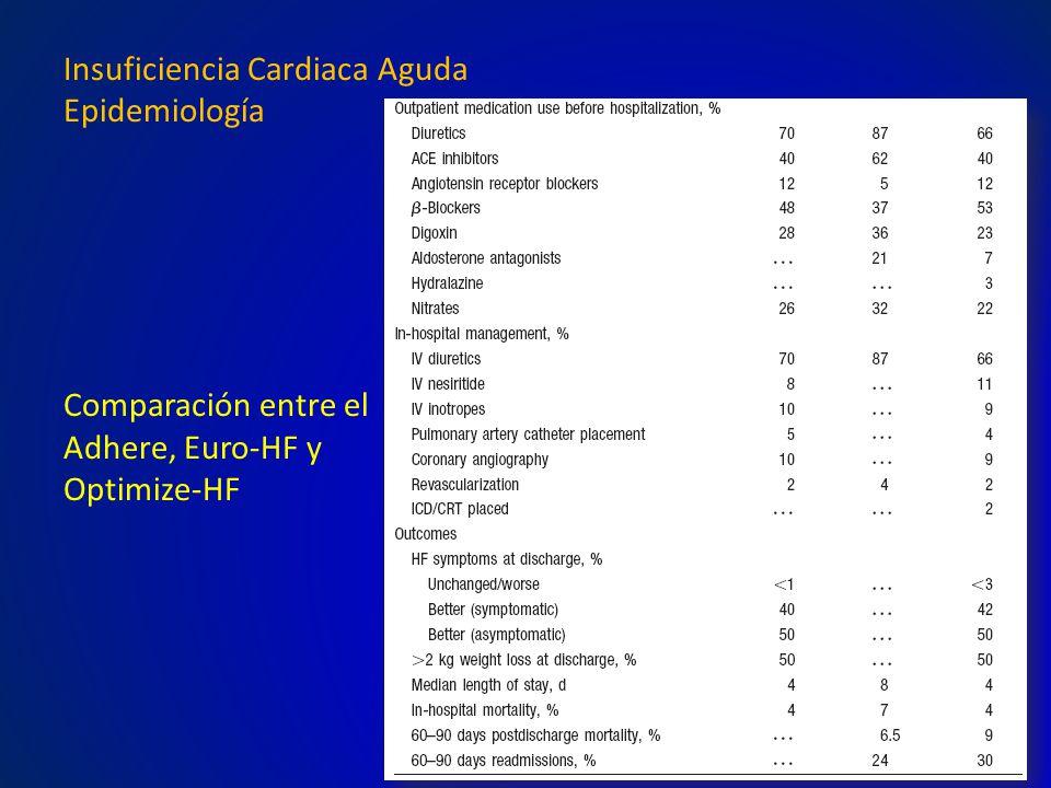 Terminología Síndromes de Insuficiencia Cardiaca Aguda Los síndromes de IC que se inician con signos y síntomas de relativamente rápida instalación que requieren una hospitalización o visita a la guardia de emergencias.
