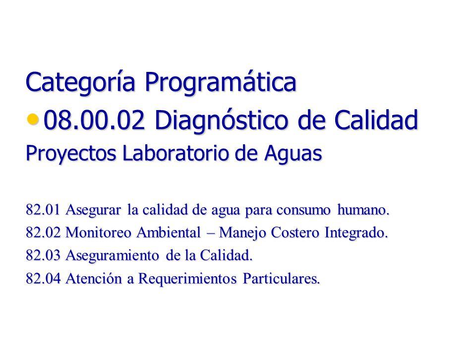 Categoría Programática 08.00.02 Diagnóstico de Calidad 08.00.02 Diagnóstico de Calidad Proyectos Laboratorio de Aguas 82.01 Asegurar la calidad de agu