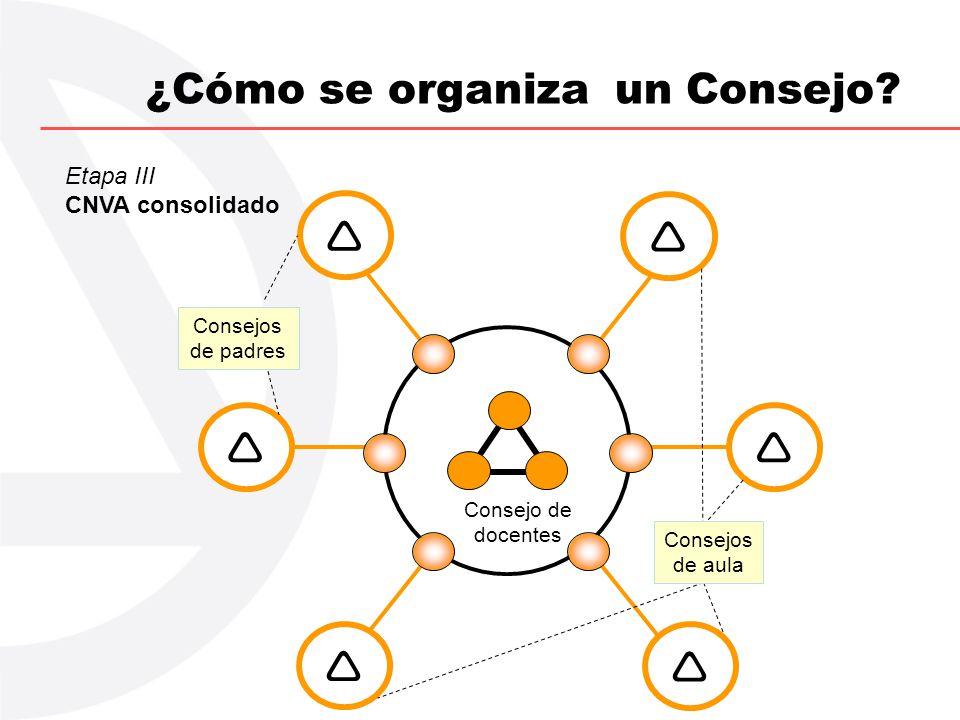 ¿Cómo se organiza un Consejo? Etapa III CNVA consolidado Consejo de docentes Consejos de aula Consejos de padres