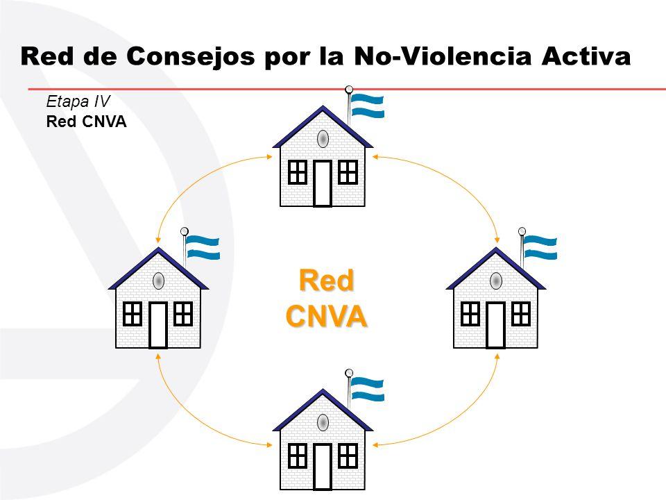 Red de Consejos por la No-Violencia Activa Etapa IV Red CNVA RedCNVA