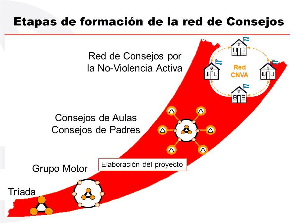 Etapas de formación de la red de Consejos Tríada Grupo Motor Consejos de Aulas Consejos de Padres Red de Consejos por la No-Violencia Activa RedCNVA E