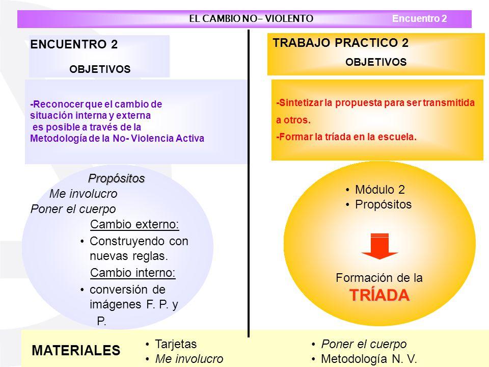 Cambio externo: Construyendo con nuevas reglas. Cambio interno: conversión de imágenes F. P. y P. Propósitos Me involucro Poner el cuerpo EL CAMBIO NO