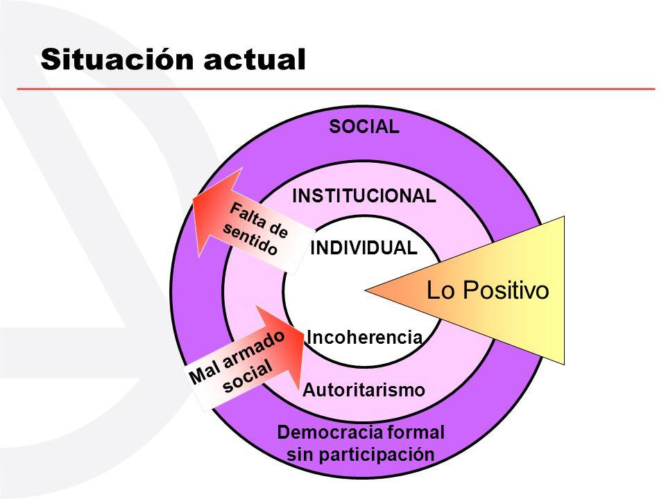 SOCIAL Democracia formal sin participación INSTITUCIONAL Autoritarismo Situación actual INDIVIDUAL Incoherencia Lo Positivo Mal armado social Falta de