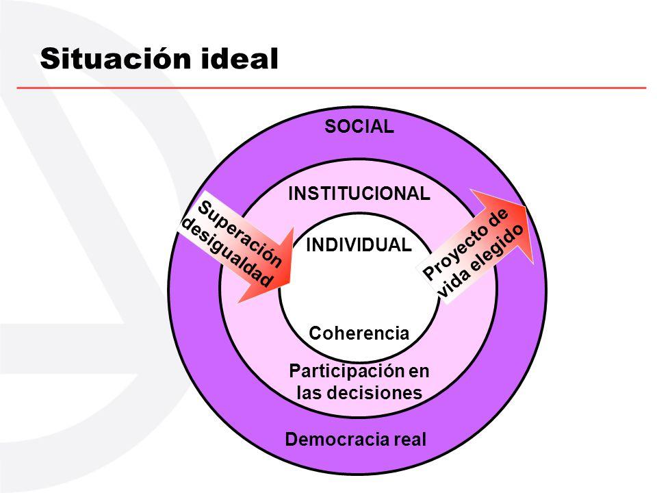 SOCIAL Democracia real INSTITUCIONAL Participación en las decisiones Situación ideal INDIVIDUAL Coherencia Proyecto de vida elegido Superación desigua