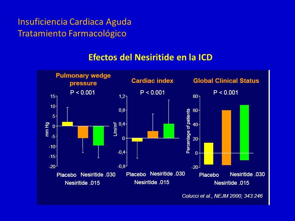Efectos del Nesiritide en la ICD