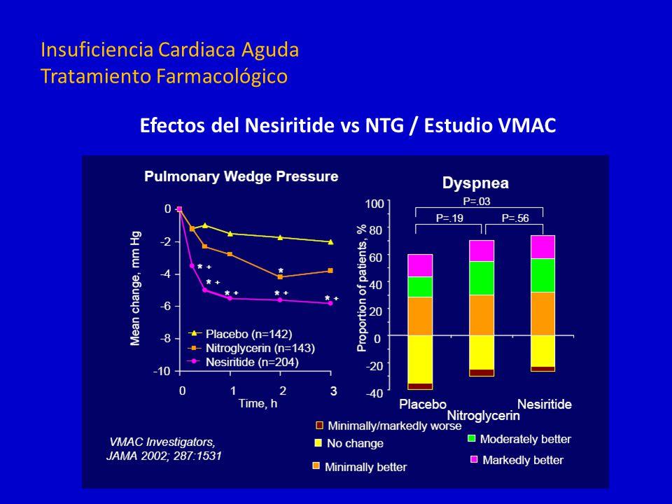 Insuficiencia Cardiaca Aguda Tratamiento Farmacológico Efectos del Nesiritide vs NTG / Estudio VMAC