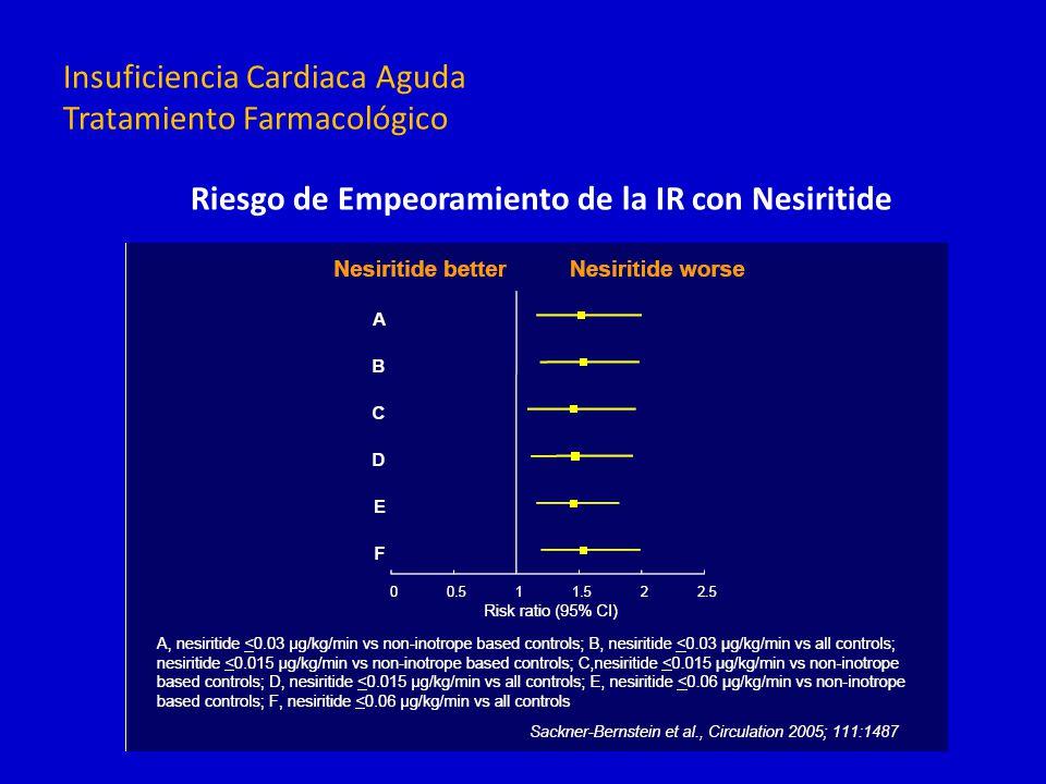 Insuficiencia Cardiaca Aguda Tratamiento Farmacológico Riesgo de Empeoramiento de la IR con Nesiritide
