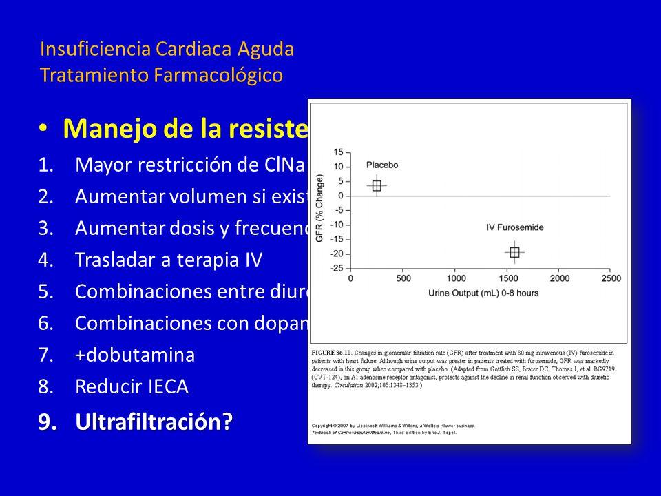 Insuficiencia Cardiaca Aguda Tratamiento Farmacológico Manejo de la resistencia: 1.Mayor restricción de ClNa y H2O 2.Aumentar volumen si existiera dep
