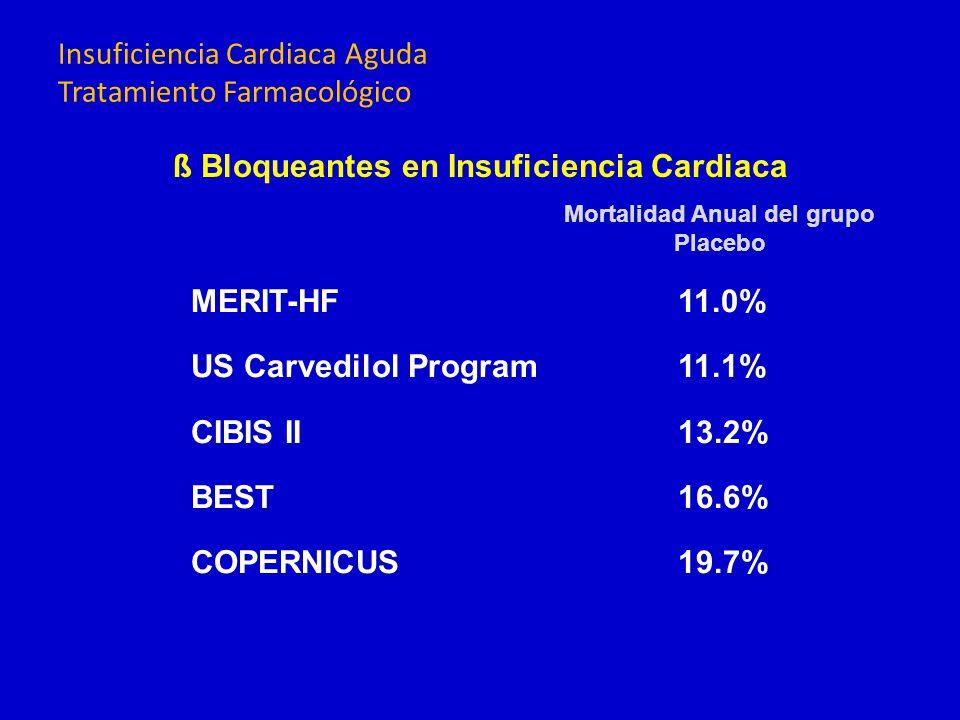 MERIT-HF11.0% US Carvedilol Program11.1% CIBIS II13.2% BEST16.6% COPERNICUS19.7% Mortalidad Anual del grupo Placebo ß Bloqueantes en Insuficiencia Car