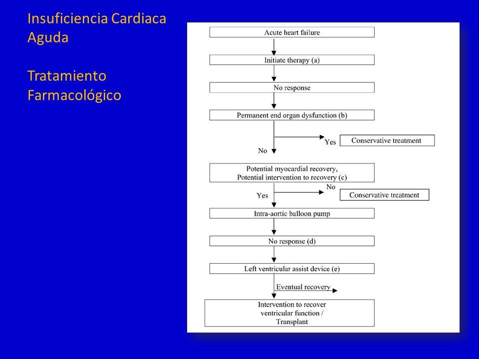 FUTURAS DIRECCIONES DE LA INVESTIGACIÓN Ninguna intervención a la fecha, mejoró síntomas o mortalidad al alta en la ICA 1.El grupo placebo mejora en forma inexplicada y sin correlación con las variables hemodinámicas 2.Cual es la diferencia fisiopatológica entre la ICA y la ICC?: PAS.