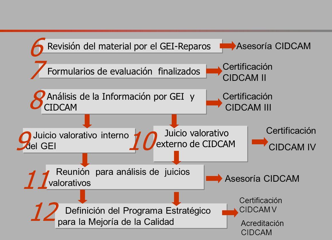 Reunión para análisis de juicios valorativos Formularios de evaluación finalizados Análisis de la Información por GEI y CIDCAM Juicio valorativo interno del GEI Juicio valorativo externo de CIDCAM 10 Certificación CIDCAM II Certificación CIDCAM III Certificación CIDCAM IV 8 7 9 Asesoría CIDCAM 11 Revisión del material por el GEI-Reparos Asesoría CIDCAM 6 Definición del Programa Estratégico para la Mejoría de la Calidad 12 Acreditación CIDCAM Certificación CIDCAM V