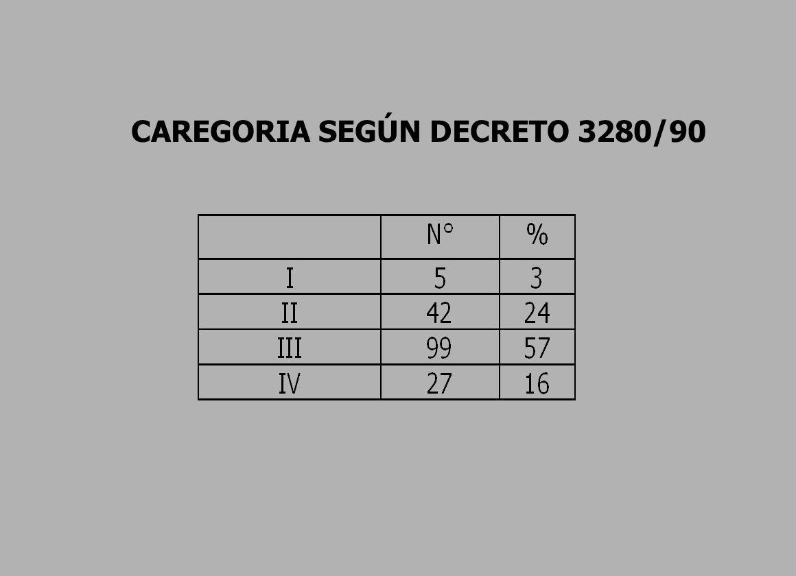 CAREGORIA SEGÚN DECRETO 3280/90