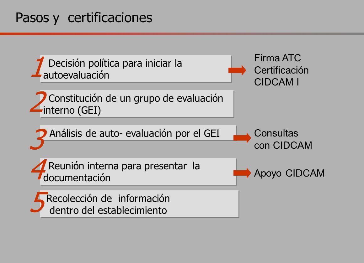 Decisión política para iniciar la autoevaluación Constitución de un grupo de evaluación interno (GEI) Análisis de auto- evaluación por el GEI Reunión interna para presentar la documentación Recolección de información dentro del establecimiento Pasos y certificaciones Firma ATC Certificación CIDCAM I Consultas con CIDCAM Apoyo CIDCAM 1 5 2 3 4