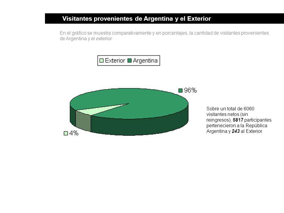 Visitantes provenientes de Argentina y el Exterior En el gráfico se muestra comparativamente y en porcentajes, la cantidad de visitantes provenientes de Argentina y el exterior.