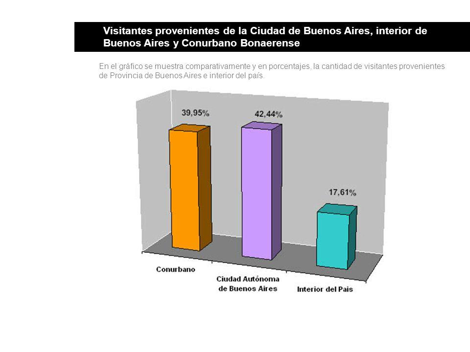 Visitantes provenientes de la Ciudad de Buenos Aires, interior de Buenos Aires y Conurbano Bonaerense En el gráfico se muestra comparativamente y en porcentajes, la cantidad de visitantes provenientes de Provincia de Buenos Aires e interior del país.