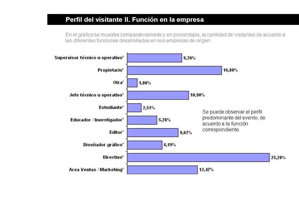 Perfil del visitante II. Función en la empresa En el gráfico se muestra comparativamente y en porcentajes, la cantidad de visitantes de acuerdo a las