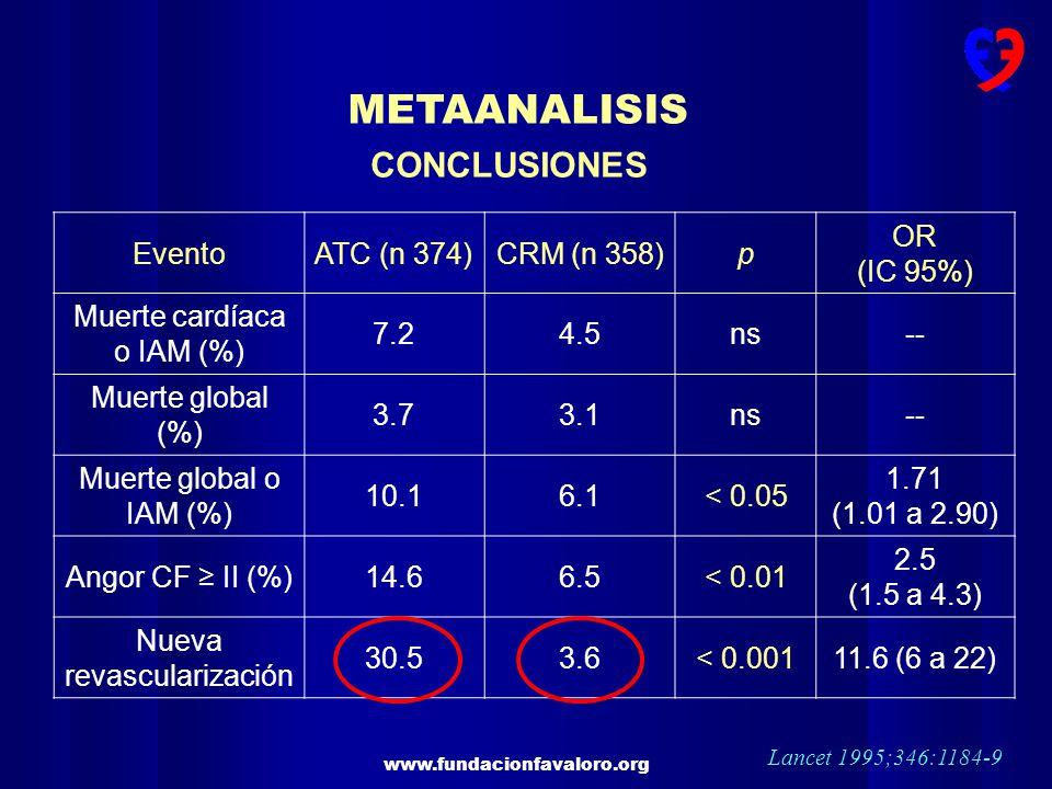 www.fundacionfavaloro.org METAANALISIS Lancet 1995;346:1184-9 CONCLUSIONES EventoATC (n 374)CRM (n 358)p OR (IC 95%) Muerte cardíaca o IAM (%) 7.24.5n