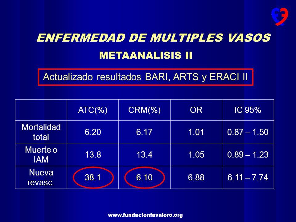 www.fundacionfavaloro.org ENFERMEDAD DE MULTIPLES VASOS METAANALISIS II Actualizado resultados BARI, ARTS y ERACI II ATC(%)CRM(%)ORIC 95% Mortalidad t